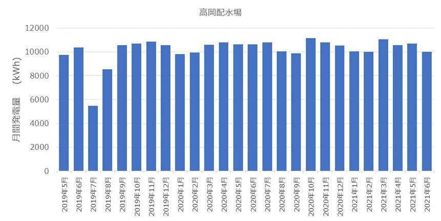 豊田市高岡配水場マイクロ水力発電所の発電量推移