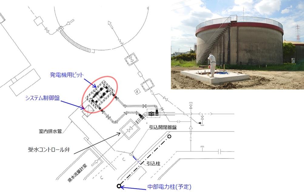 一ツ木配水場でのマイクロ水力発電システムの位置