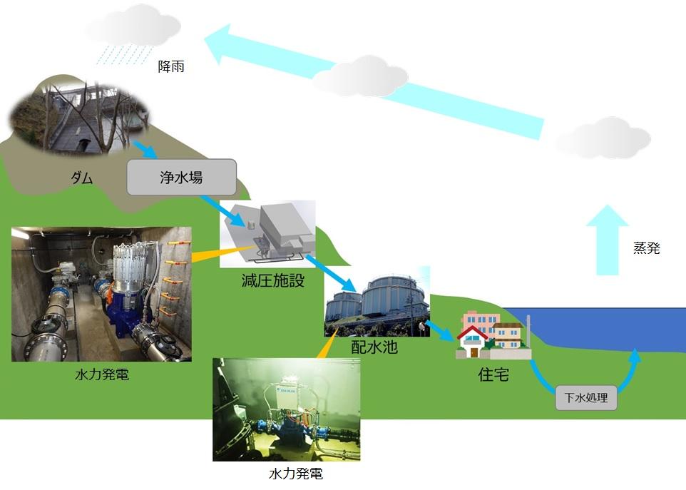 水循環と水力発電
