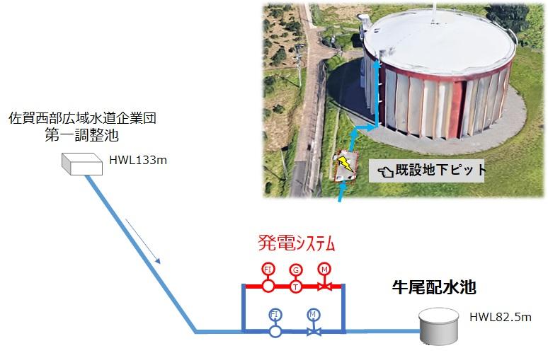 牛尾配水池マイクロ水力発電所の概要