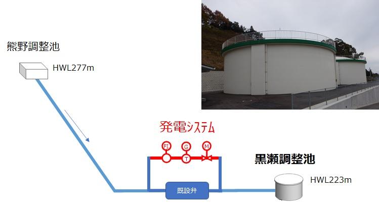 黒瀬調整池小水力発電事業の概要
