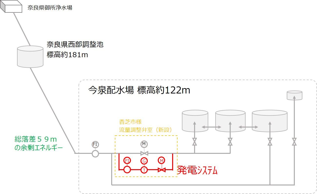 香芝市今泉配水場マイクロ水力発電所の概要